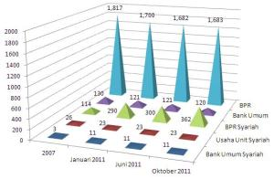 bank syariah Perkembangan Jumlah Bank Syariah (Sumber data Statistik Perbankan Indonesia, BI)