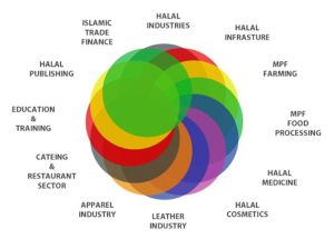 halal for all