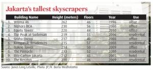 jakarta skyscrapers.img_assist_custom-560x259