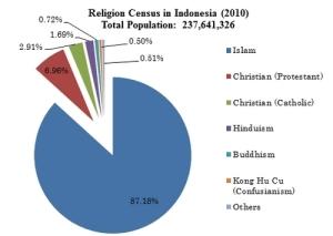 religi graf