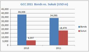 bt sukuk vs bond
