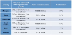 A World Islamic Banking Competitiveness Report 2013-14 published by Ernst and Young revealed Malaysia's market share, growth rate, and value of Islamic assets in comparison to five other countries that, along with Malaysia, makes up 78% of international Islamic banking assets. Infographics: http://www.imoney.my