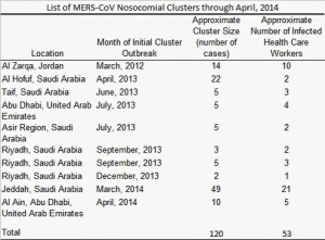 MERS nosocomial Cluster 20140418 table